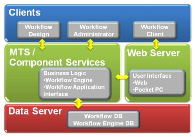 BizSmart™ workflow management system architecture. BizSmart™ is a leading suite in the area of business process management