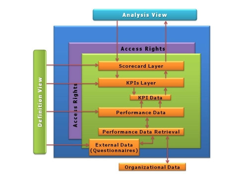 iBiz business performance management software architecture